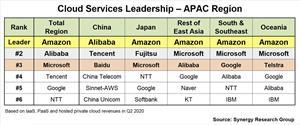 Cloud Services in APAC