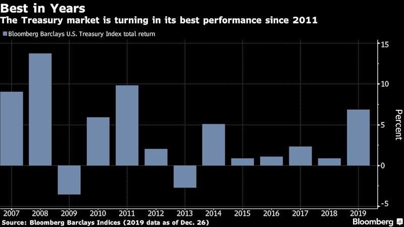 Treasuries Have a Hard Act to Follow in 2020 as Optimism Rises