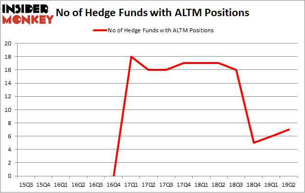 No of Hedge Funds with ALTM Positions