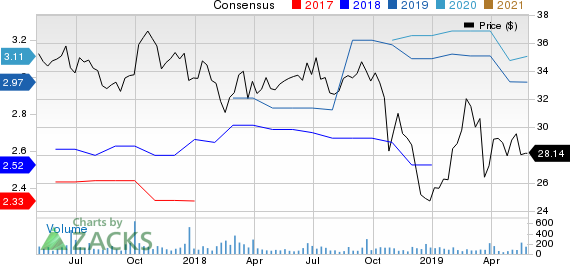 MidWestOne Financial Group, Inc. Price and Consensus