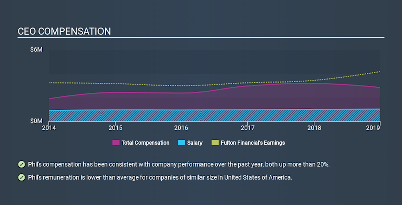 NasdaqGS:FULT CEO Compensation, January 1st 2020