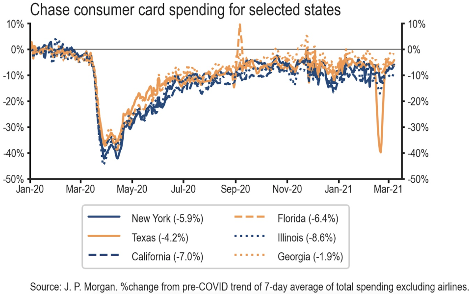 The decline in card spending in Texas last month as winter storms hit the state were comparable to the fall off seen during the most acute phase of the pandemic back in March and April, 2020. (Source: JP Morgan)