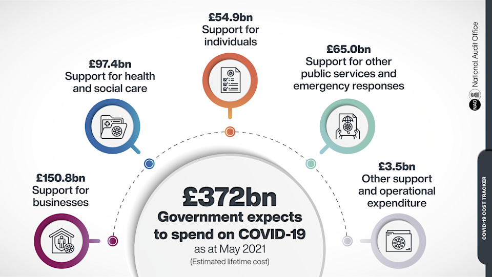 Graphic: National Audit Office