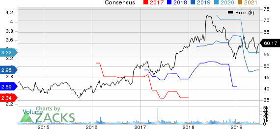 Kaman Corporation Price and Consensus