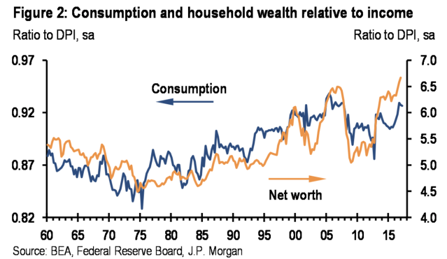 Consumption has risen more slowly relative to increases in wealth since the financial crisis. (Source: JP Morgan)