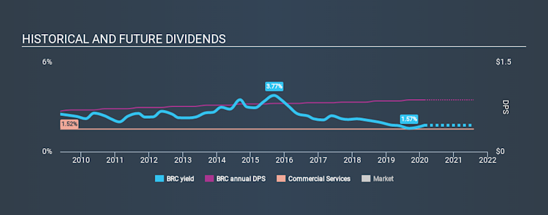 NYSE:BRC Historical Dividend Yield, February 21st 2020