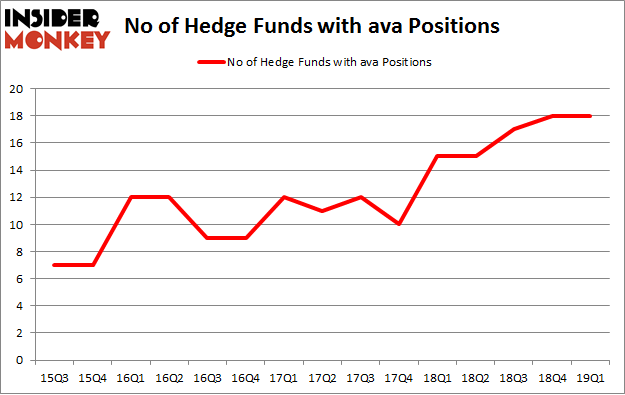 No of Hedge Funds with AVA Positions