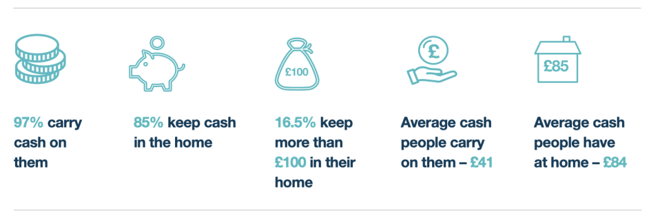 Source: Access to Cash Survey of 2,000 nationally representative UK consumers conducted in November 2018