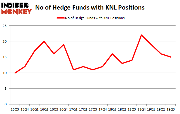Is KNL A Good Stock To Buy?