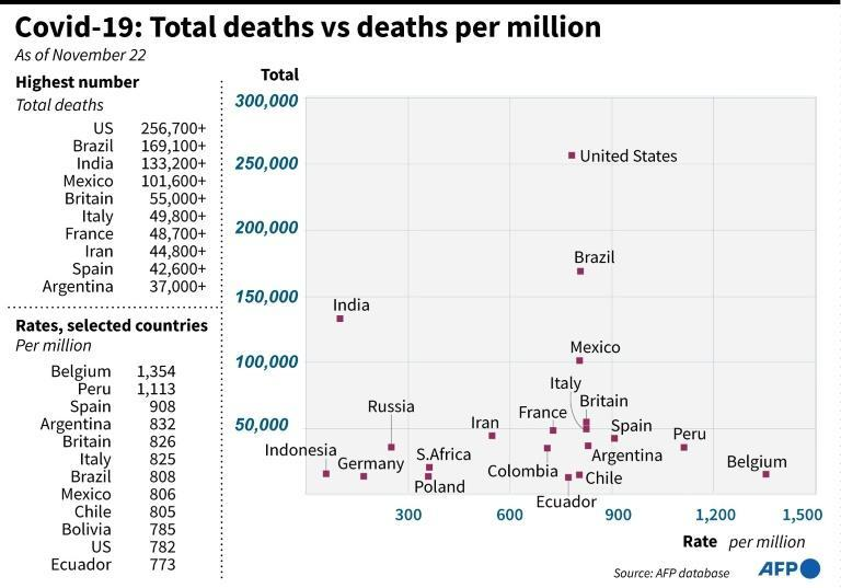 Covid-19: Total deaths vs deaths per million