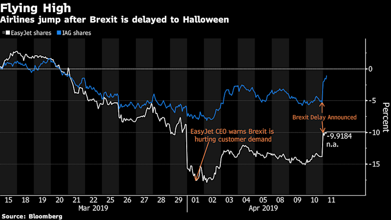Airlines Are Today's Biggest Equity Winners From Brexit Delay