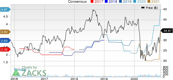Northrim BanCorp Inc Price and Consensus
