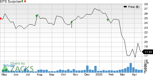 Simmons First National Corporation Price and EPS Surprise