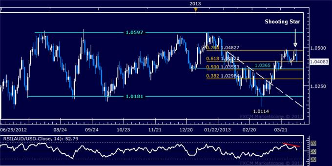 Forex_AUDUSD_Technical_Analysis_04.04.2013_body_Picture_5.png, AUD/USD Technical Analysis 04.04.2013
