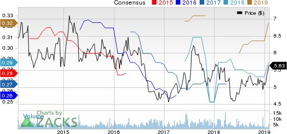 Wipro Limited Price and Consensus