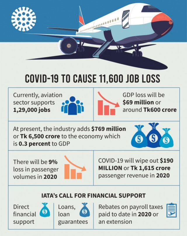Effects of the pandemic on the aviation industry in India