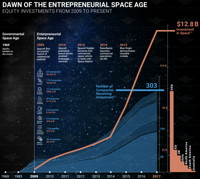 Global investment in space has surged since 2009. In 2017, private investment in space startups set an all-time high of $3.9 billion. (Screenshot/Space Angels)