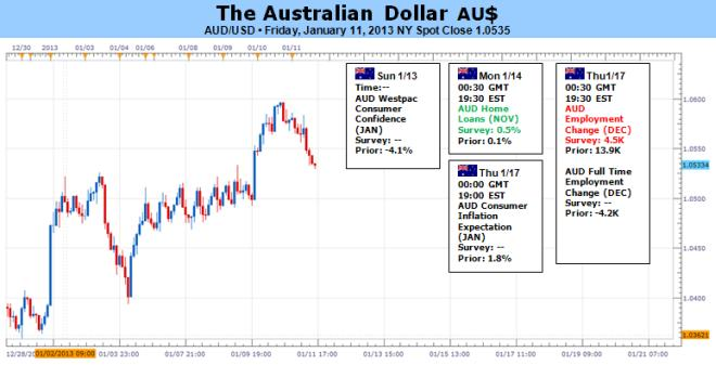 Forex_Australian_Dollar_May_Fall_After_US_Fiscal_Cliff_Deal_body_Picture_5.png, Forex: Australian Dollar May Fall After US