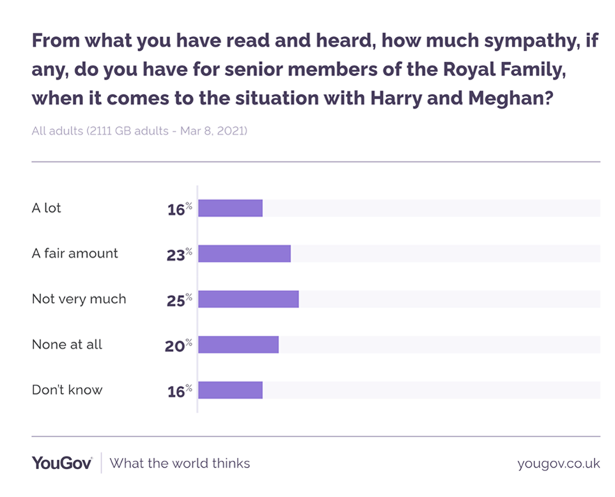 More people had some level of sympathy for the senior royals. (YouGov)