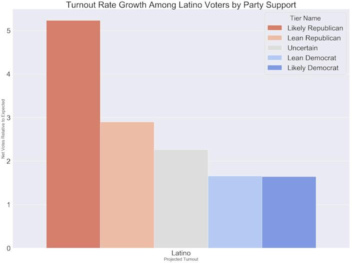 Image:  Texas Democratic Party Latino Graph (Texas Democratic Party)