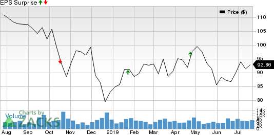 Northern Trust Corporation Price and EPS Surprise