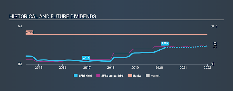 NasdaqGS:SFBS Historical Dividend Yield March 26th 2020