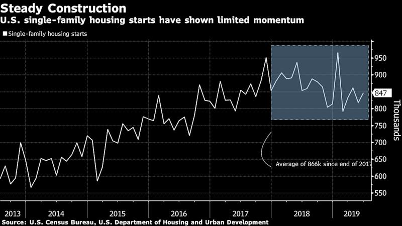 U.S. Housing Starts Declined 0.9% in June
