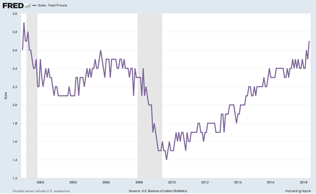 The rate at which people quit jobs in the private sector hit a 17-year high in May. (Source: FRED)
