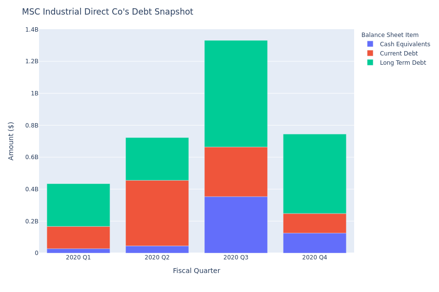 A Look Into MSC Industrial Direct Co's Debt