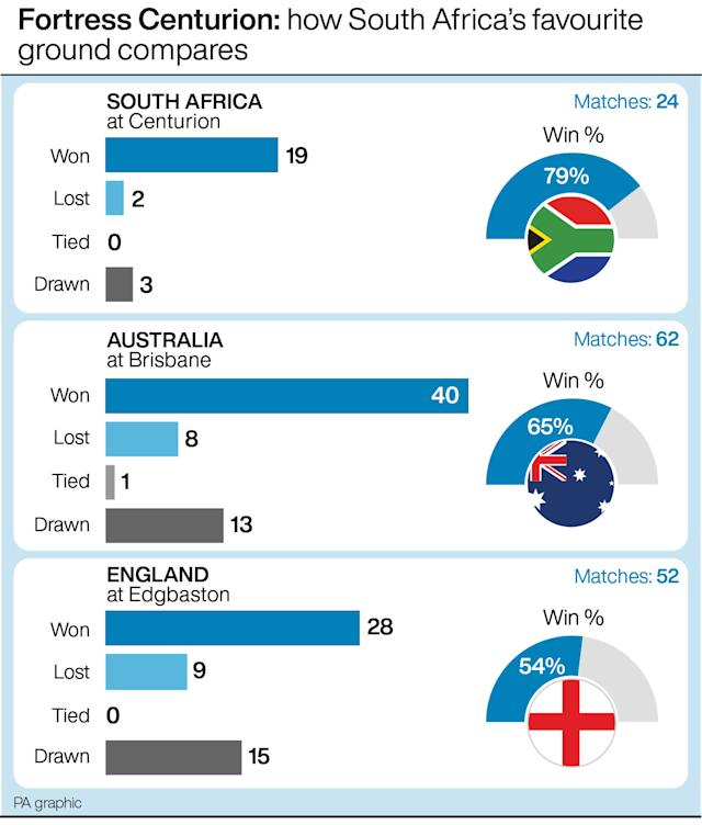 South Africa have a 79 per cent win rate at Centurion (PA graphic)