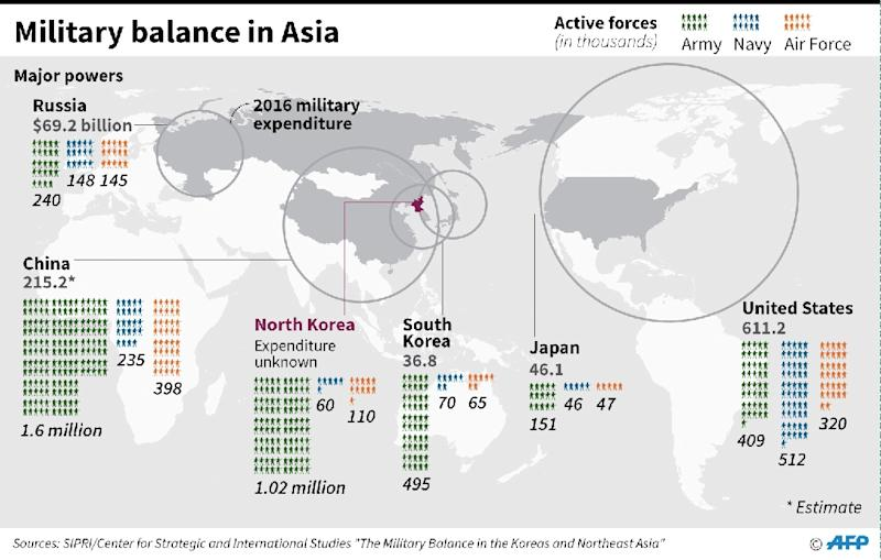Graphic on armed forces personnel and military expenditure of major powers in northeast Asia (AFP Photo/John SAEKI)