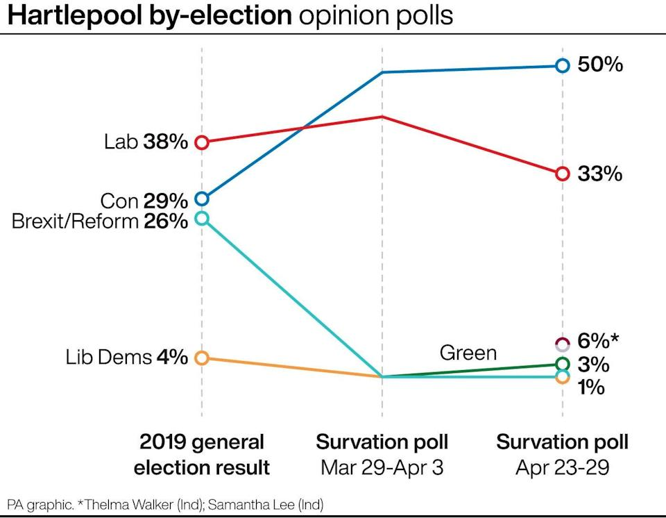 Hartlepool by-election opinion pollsPA Graphics