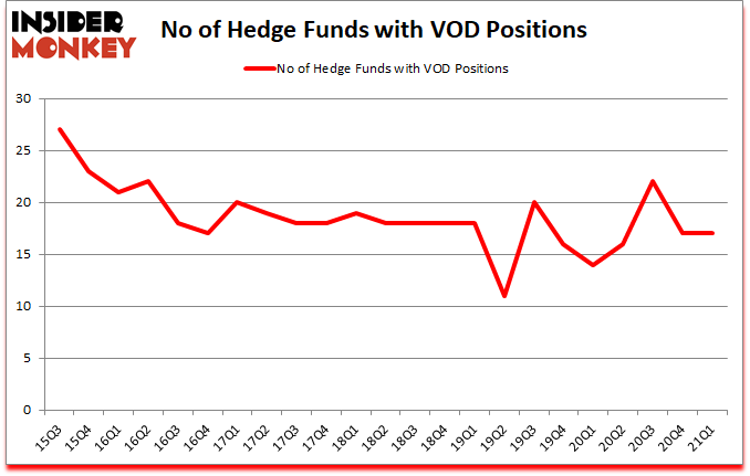 Is VOD A Good Stock To Buy?