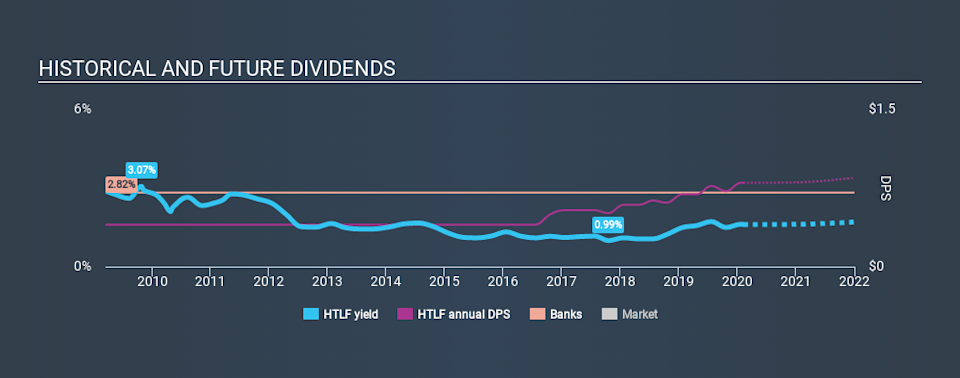 NasdaqGS:HTLF Historical Dividend Yield, February 8th 2020