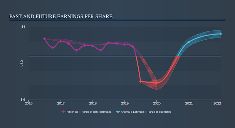 NYSE:FLR Past and Future Earnings, October 14th 2019