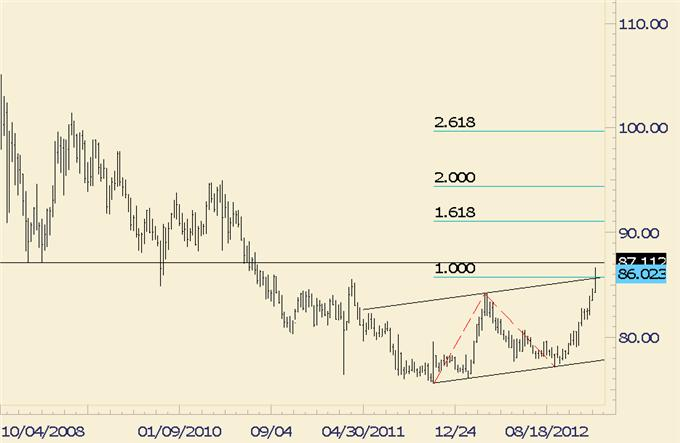 FOREX_Trading_USDJPY_Ending_Year_at_Channel_and_Fibonacci_Confluence_body_usdjpy.png, FOREX Trading: USD/JPY Ending Year at Channel and Fibonacci Confluence