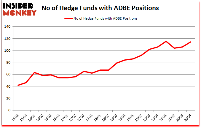 Is ADBE A Good Stock To Buy?
