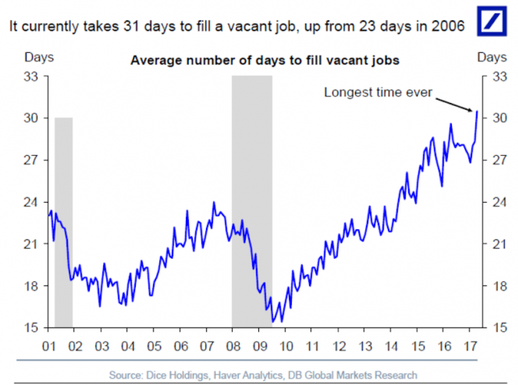 It's never taken this long to find a worker in America. (Source: Deutsche Bank)