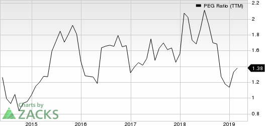 Electronic Arts Inc. PEG Ratio (TTM)