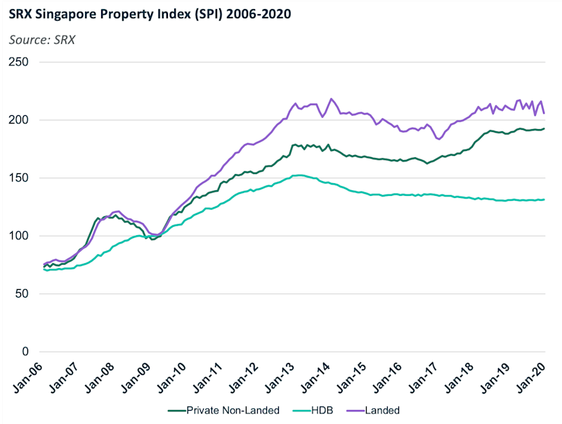 SRX Singapore Property Index (SPI) 2006-2020