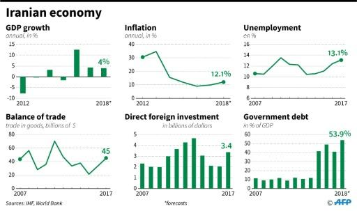 Key economic statistics about Iran