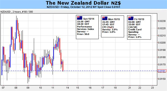 New_Zealand_Dollar_Subject_to_Risk_Trends_Watch_Europe_body_Picture_1.png, New Zealand Dollar Subject to Risk Trends – Watch Europe