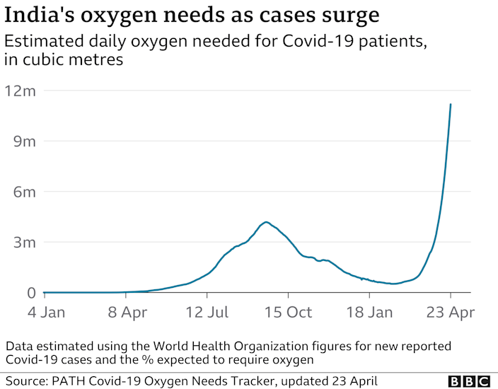 A graph showing the increasing oxygen demand in India.  Data up to April 23.