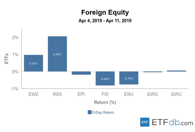 Foreign%20equity%20apr%204 11