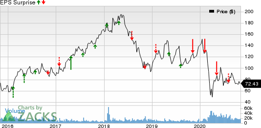 Wynn Resorts, Limited Price and EPS Surprise