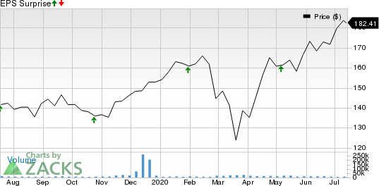 Danaher Corporation Price and EPS Surprise