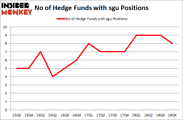 No of Hedge Funds with SGU Positions