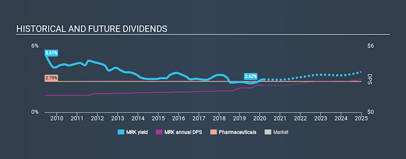 NYSE:MRK Historical Dividend Yield, March 8th 2020
