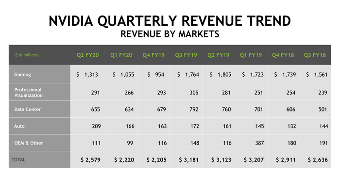 A chart showing the quarterly revenue trend by segment for NVIDIA.
