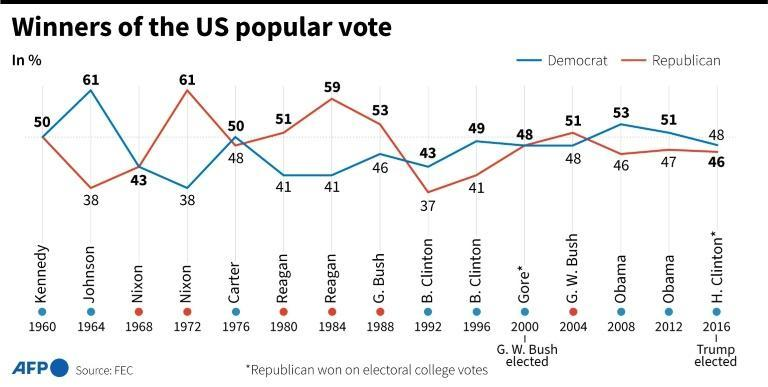 Winners of the popular vote in the US